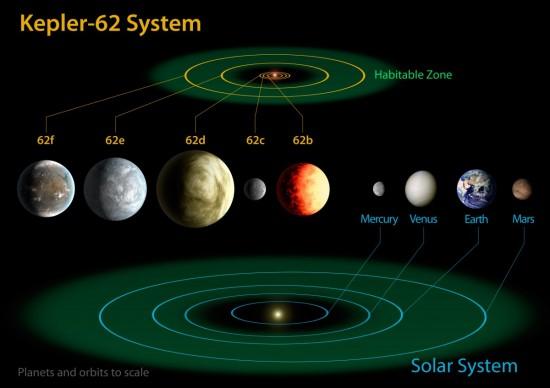 742666main_Kepler-62-Diagram_lg_full-1200x847